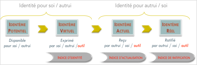 RP_Im7_processuscoidnum
